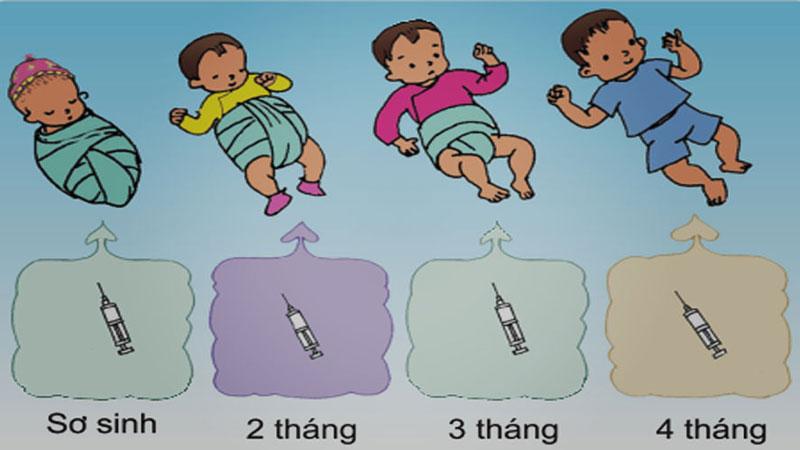 Có 2 loại lịch tiêm chủng cho trẻ