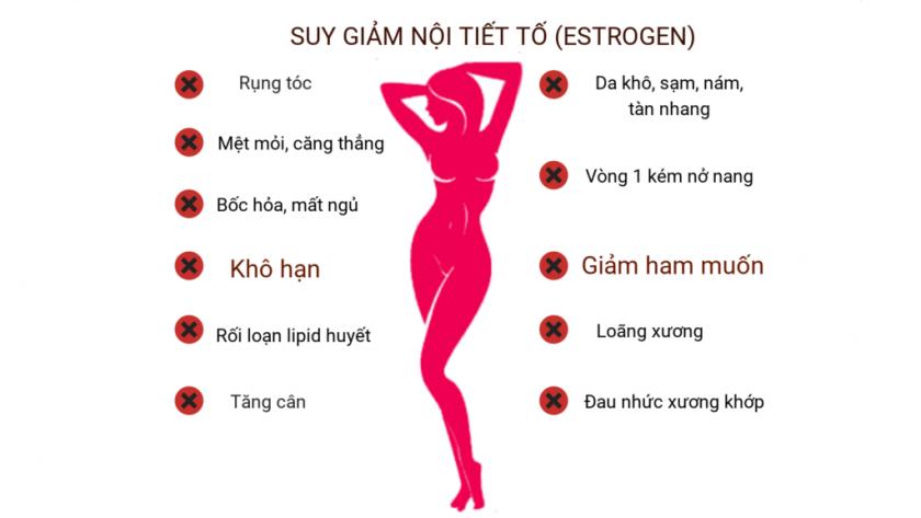Các biểu hiện của việc suy giảm nội tiết tố nữ